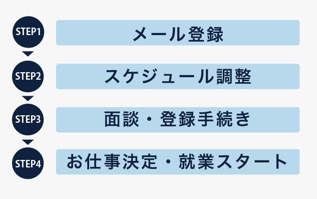 人材サービス_流れ